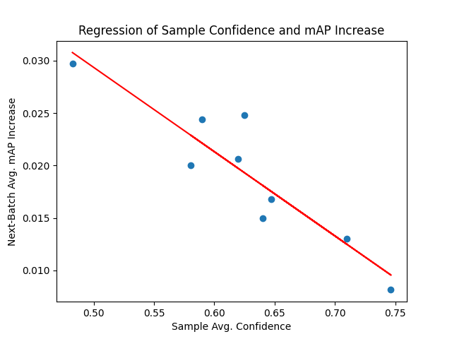 Linear regression plot of sample confidence and average mAP increase